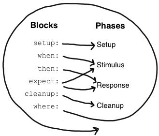 Spock Framework Reference Documentation